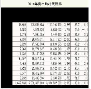 2014年度市町村民所得推計