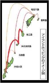 アイランドホッピングのイメージ図