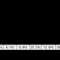 目安点に届かなかった受験者の割合(出身中学校所在地別)