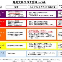 ★5市町村新型コロナ警戒レベルと行動目安を策定(奄美大島)