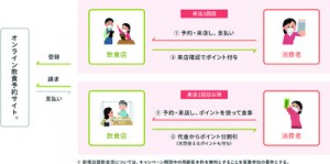 「Go To イート」のポイント付与サービスを提供する「ぐるなび」=17日、奄美市