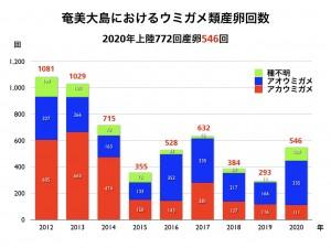奄美大島のウミガメ産卵状況(奄美海洋生物研究会調査)