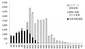 奄美大島のわなによるマングースの捕獲数(環境省ホームページより)